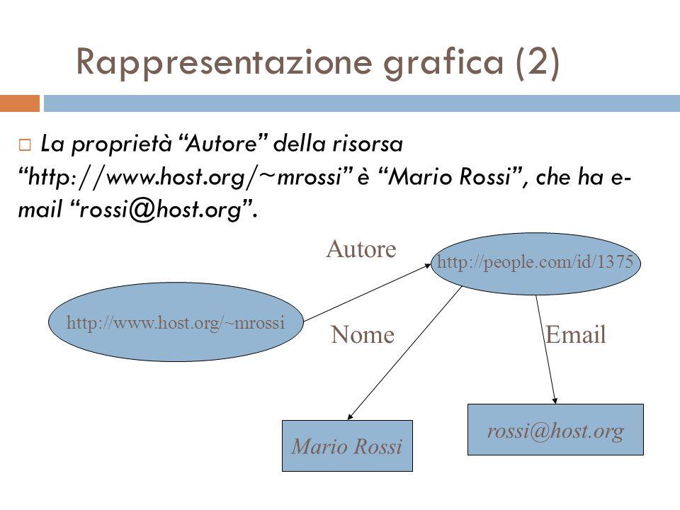 Rappresentazione grafica (2) Mario Rossi Autore rossi@host.org http://people.com/id/1375 NomeEmail La proprietà Autore della risorsahttp://www.host.org/~mrossi è Mario Rossi, che ha e- mail rossi@host.org.