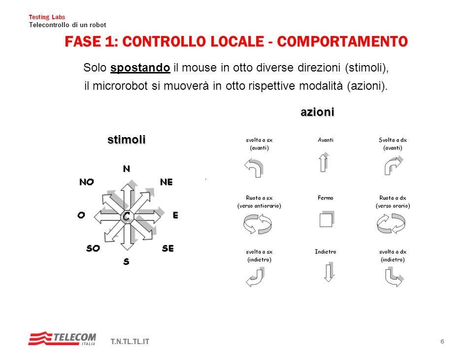 Testing Labs Telecontrollo di un robot T.N.TL.TL.IT 5 FASE 1: CONTROLLO LOCALE - ARCHITETTURA sensore: mousecontrollo: PC attuatore: microrobot RCX