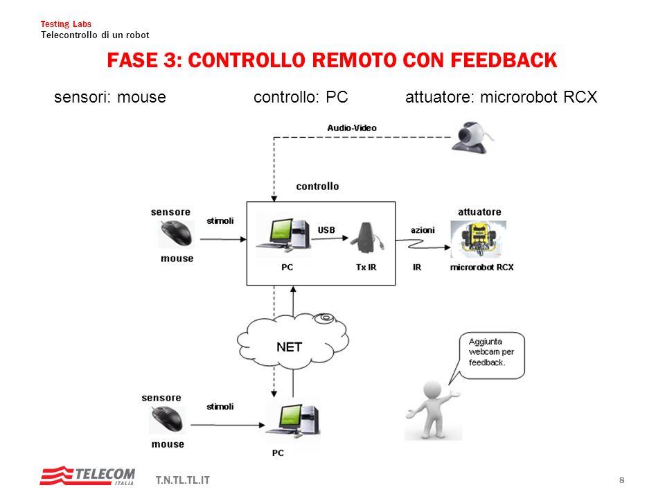 Testing Labs Telecontrollo di un robot T.N.TL.TL.IT 7 FASE 2: CONTROLLO REMOTO SENZA FEEDBACK sensori: mousecontrollo: PC attuatore: microrobot RCX