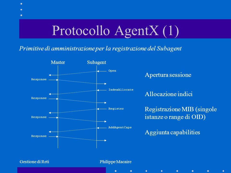 Gestione di RetiPhilippe Macaire Protocollo AgentX (1) Primitive di amministrazione per la registrazione del Subagent MasterSubagent Response Open Res