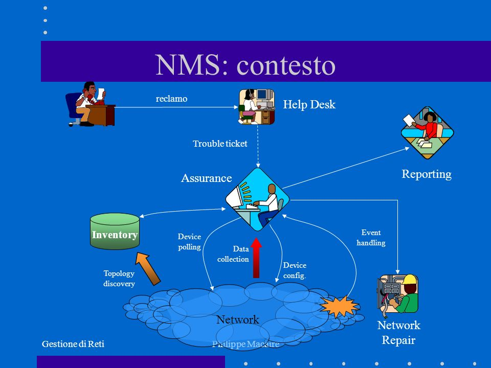 Gestione di RetiPhilippe Macaire NMS: contesto Network Repair Help Desk Assurance Network Inventory reclamo Trouble ticket Device polling Event handling Data collection Reporting Device config.