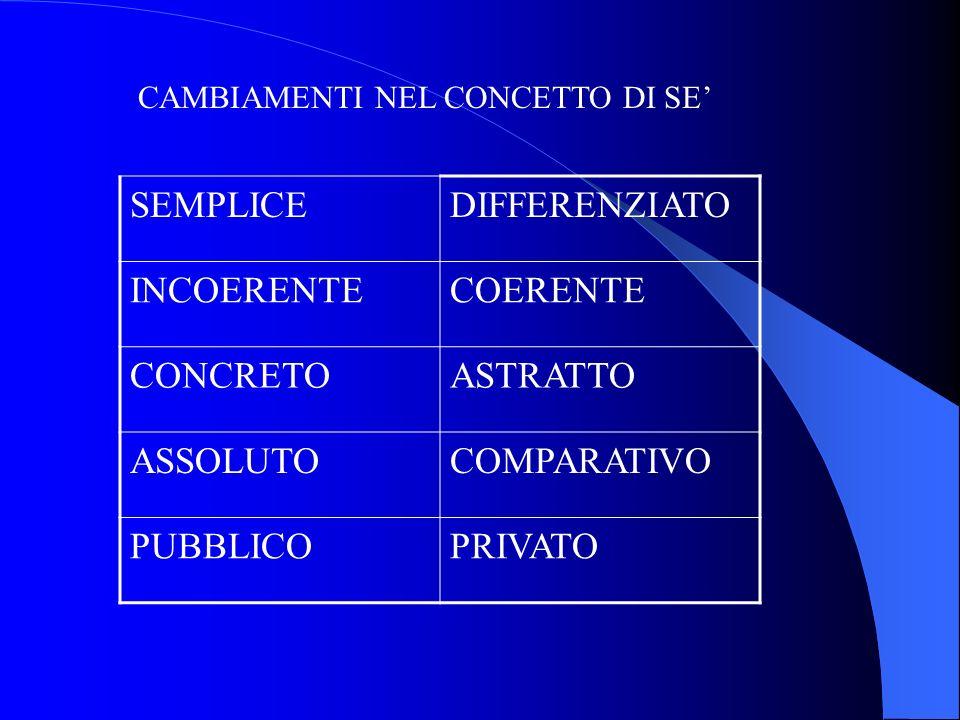 CAMBIAMENTI NEL CONCETTO DI SE SEMPLICEDIFFERENZIATO INCOERENTECOERENTE CONCRETOASTRATTO ASSOLUTOCOMPARATIVO PUBBLICOPRIVATO