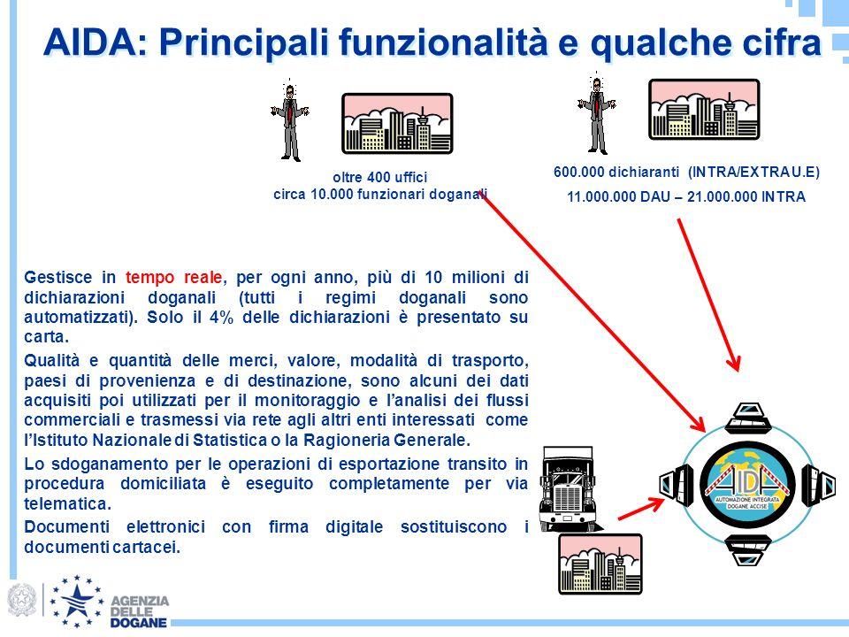 AIDA: Principali funzionalità e qualche cifra oltre 400 uffici circa 10.000 funzionari doganali 600.000 dichiaranti (INTRA/EXTRA U.E) 11.000.000 DAU –