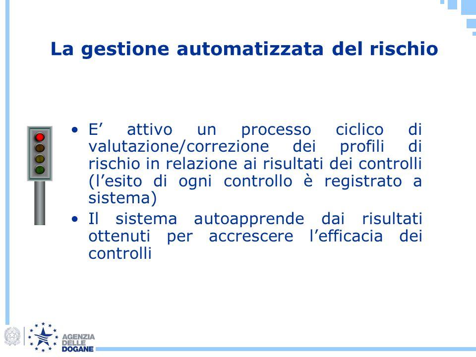 La gestione automatizzata del rischio E attivo un processo ciclico di valutazione/correzione dei profili di rischio in relazione ai risultati dei cont