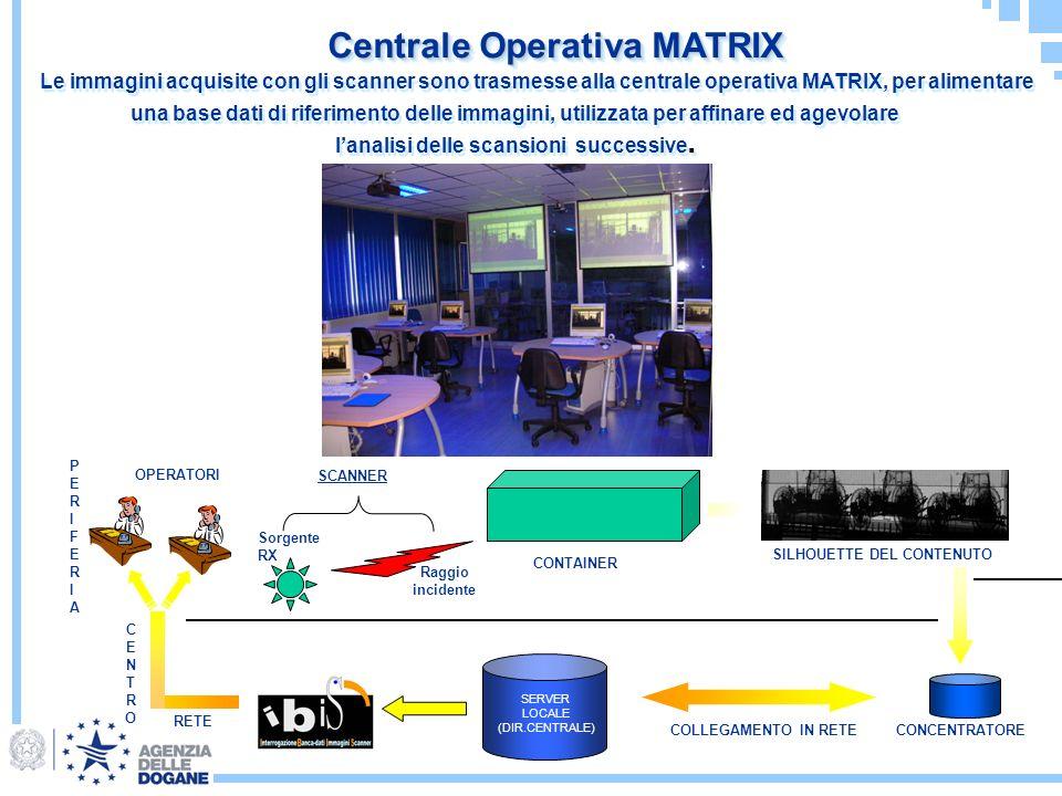 Centrale Operativa MATRIX Sorgente RX Raggio incidente CONTAINER SILHOUETTE DEL CONTENUTO SERVER LOCALE (DIR.CENTRALE) COLLEGAMENTO IN RETECONCENTRATO