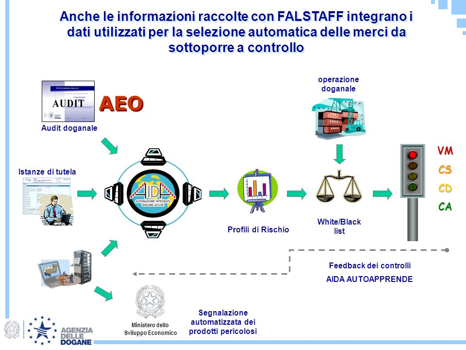 White/Black list operazione doganale Istanze di tutela Audit doganale VM CS CD CA VM CS CD CA Feedback dei controlli AIDA AUTOAPPRENDE Profili di Risc