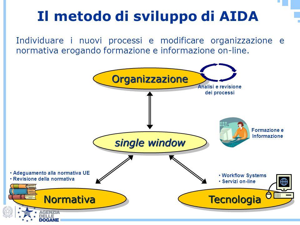 single window OrganizzazioneOrganizzazione TecnologiaTecnologiaNormativaNormativa Adeguamento alla normativa UE Revisione della normativa Analisi e re