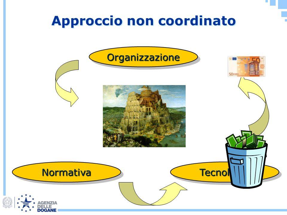 Approccio non coordinato OrganizzazioneOrganizzazione TecnologiaTecnologiaNormativaNormativa