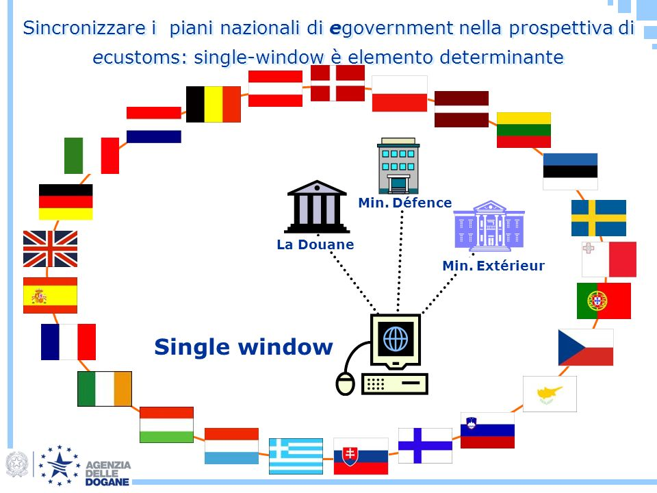 Sincronizzare i piani nazionali di egovernment nella prospettiva di ecustoms: single-window è elemento determinante Min. Extérieur Min. Défence La Dou