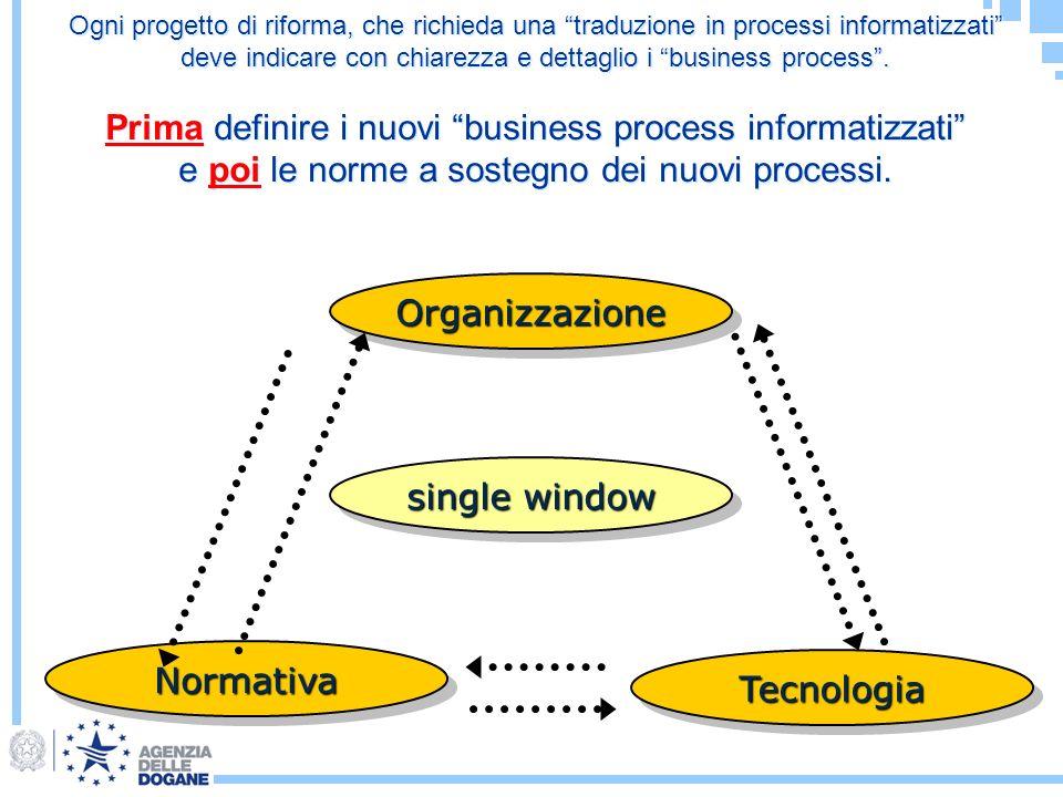 Ogni progetto di riforma, che richieda una traduzione in processi informatizzati deve indicare con chiarezza e dettaglio i business process. Prima def