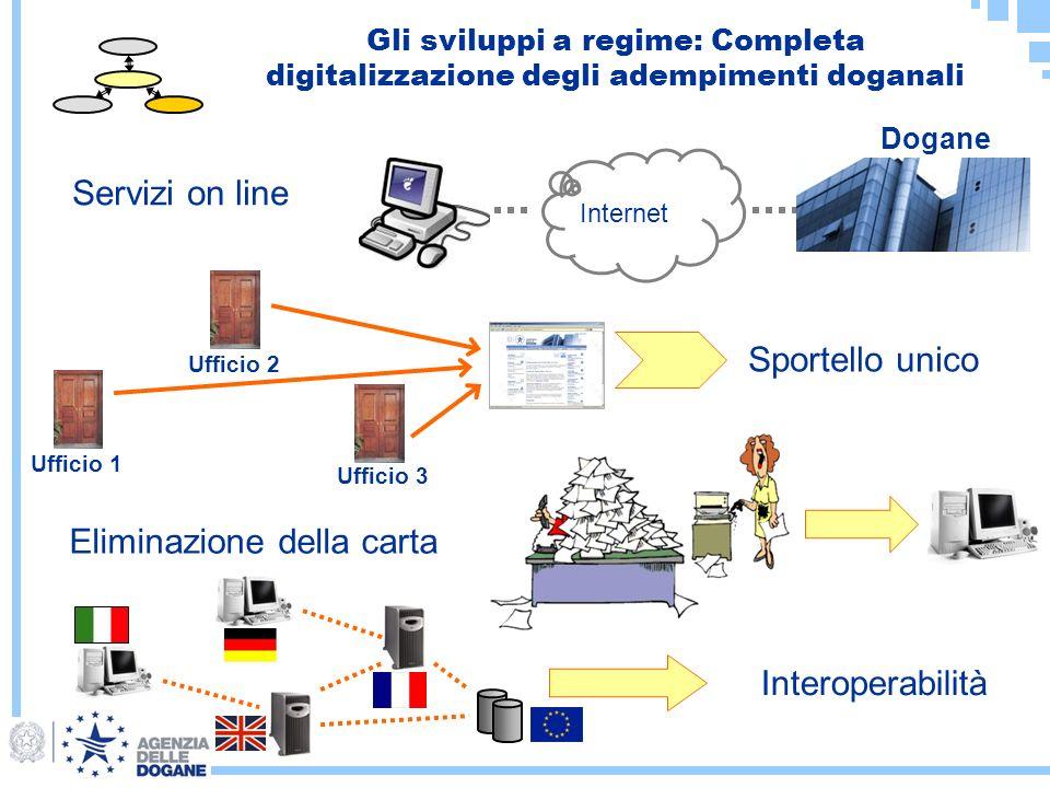 Gli sviluppi a regime: Completa digitalizzazione degli adempimenti doganali Servizi on line Sportello unico Eliminazione della carta Interoperabilità