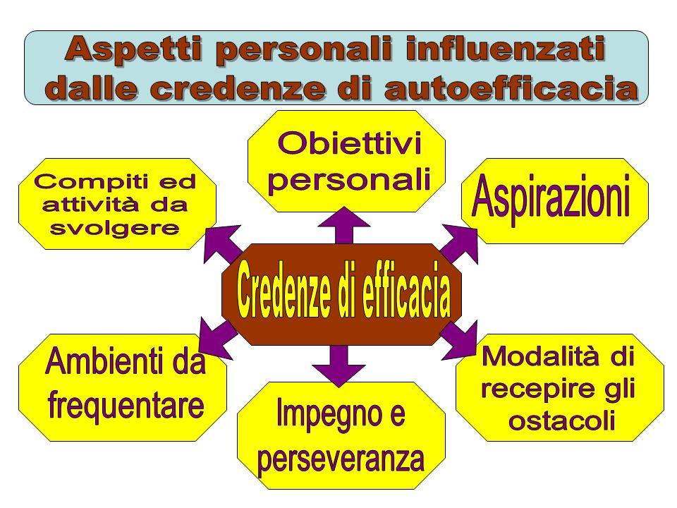 I Incoraggiamenti A Affermazioni sulle possibilità di successo L Lodi e attenzioni per le prestazioni passate