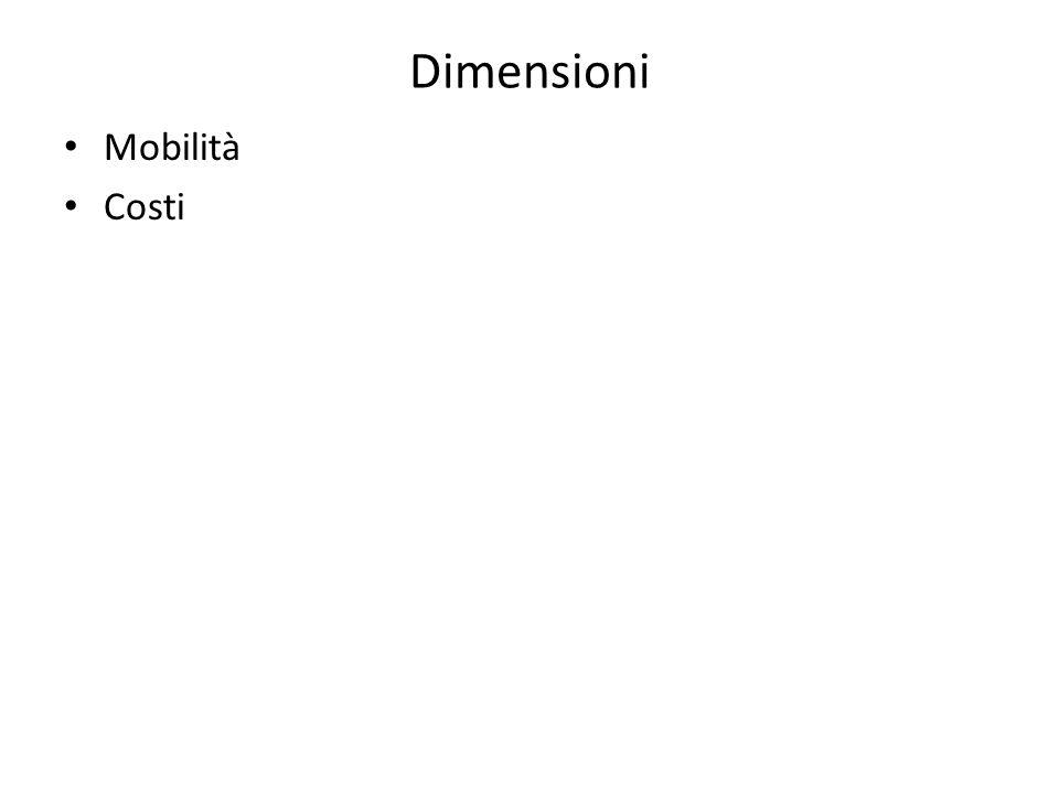 Dimensioni Mobilità Costi