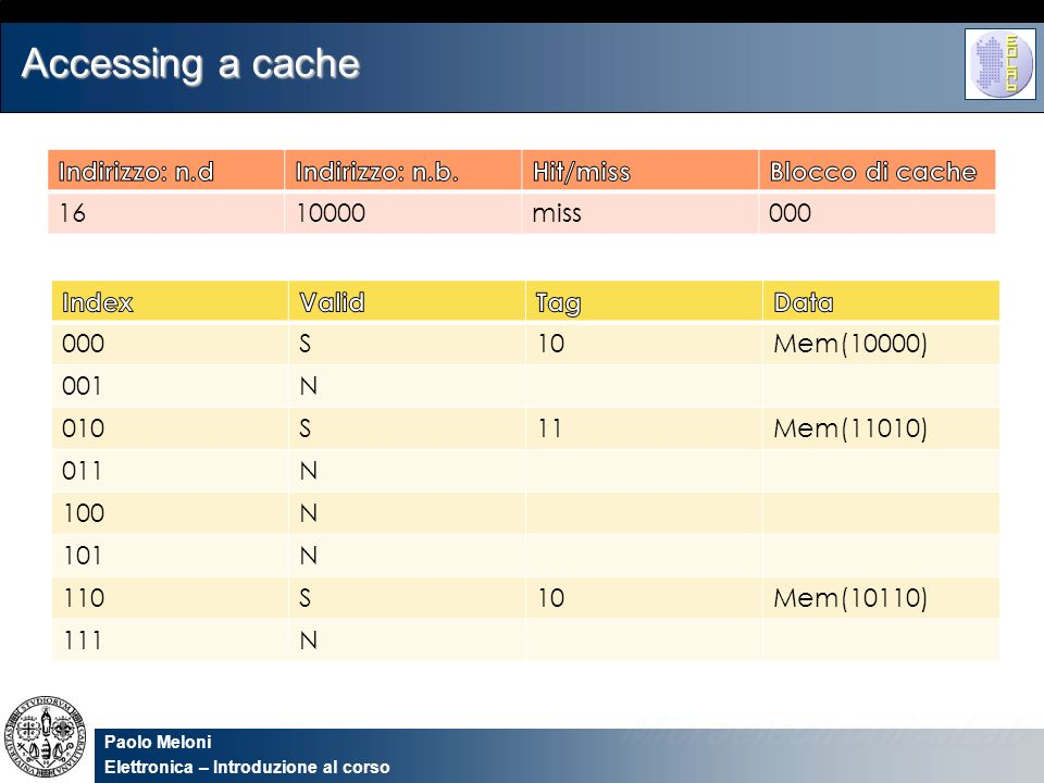 Paolo Meloni Elettronica – Introduzione al corso Accessing a cache 000S10Mem(10000) 001N 010S11Mem(11010) 011N 100N 101N 110S10Mem(10110) 111N 1610000
