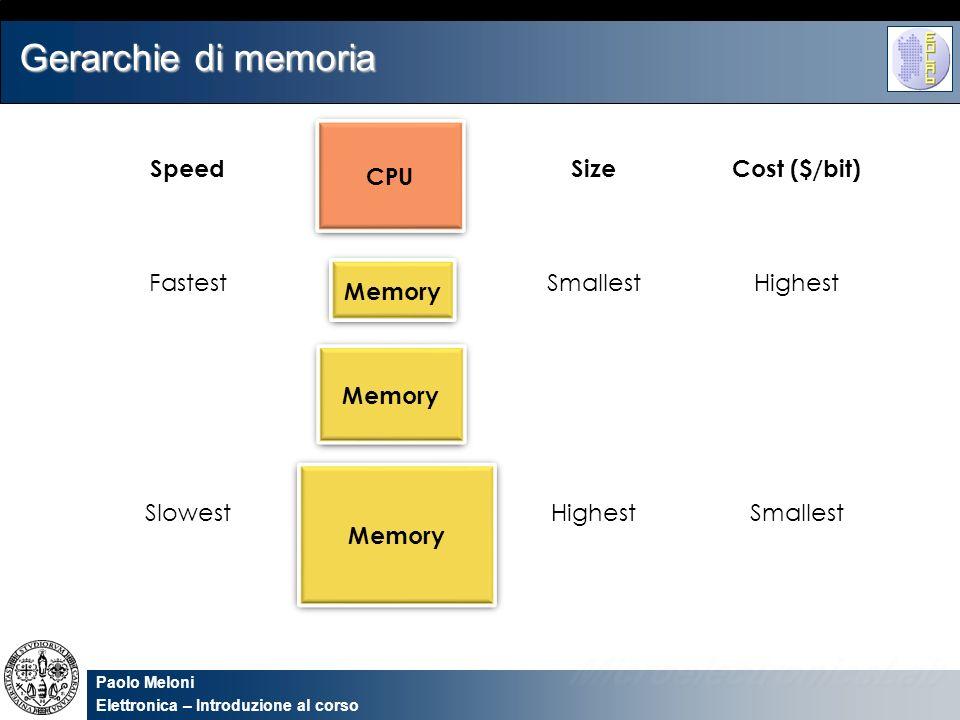 Paolo Meloni Elettronica – Introduzione al corso Gerarchie di memoria SpeedSizeCost ($/bit) FastestSmallestHighest SlowestHighestSmallest CPU Memory