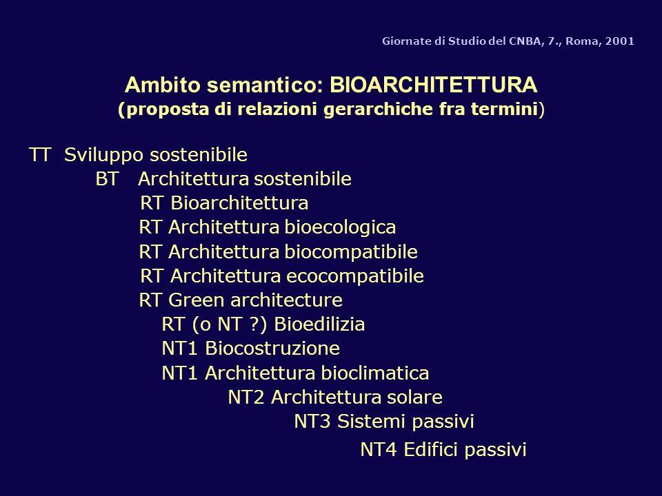 Giornate di Studio del CNBA, 7., Roma, 2001 Ambito semantico: BIOARCHITETTURA (proposta di relazioni gerarchiche fra termini) TT Sviluppo sostenibile BT Architettura sostenibile RT Bioarchitettura RT Architettura bioecologica RT Architettura biocompatibile RT Architettura ecocompatibile RT Green architecture RT (o NT ?) Bioedilizia NT1 Biocostruzione NT1 Architettura bioclimatica NT2 Architettura solare NT3 Sistemi passivi NT4 Edifici passivi