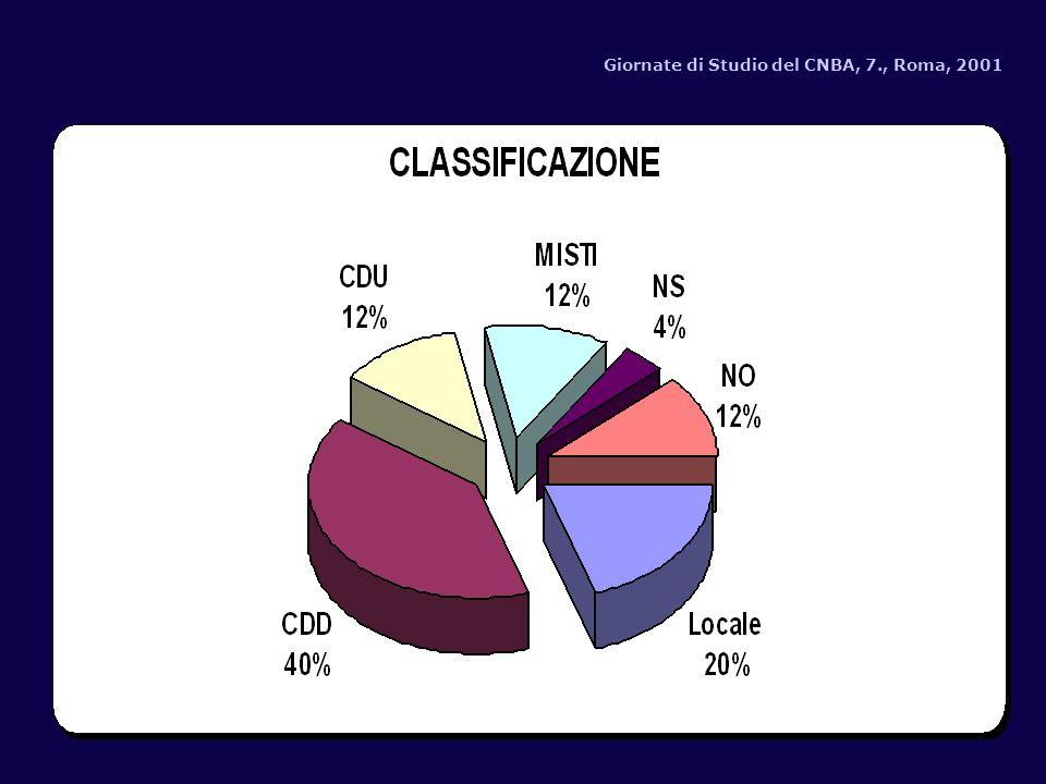 Giornate di Studio del CNBA, 7., Roma, 2001