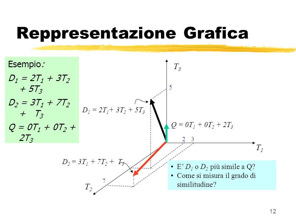 12 Reppresentazione Grafica Esempio: D 1 = 2T 1 + 3T 2 + 5T 3 D 2 = 3T 1 + 7T 2 + T 3 Q = 0T 1 + 0T 2 + 2T 3 T3T3 T1T1 T2T2 D 1 = 2T 1 + 3T 2 + 5T 3 D