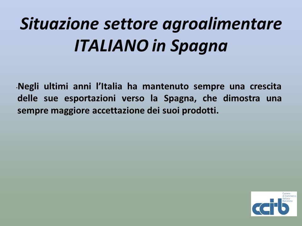 Situazione settore agroalimentare ITALIANO in Spagna Negli ultimi anni lItalia ha mantenuto sempre una crescita delle sue esportazioni verso la Spagna