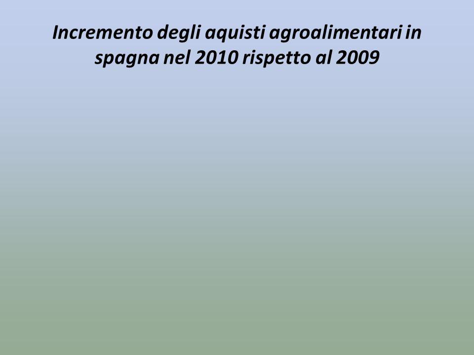 Incremento degli aquisti agroalimentari in spagna nel 2010 rispetto al 2009