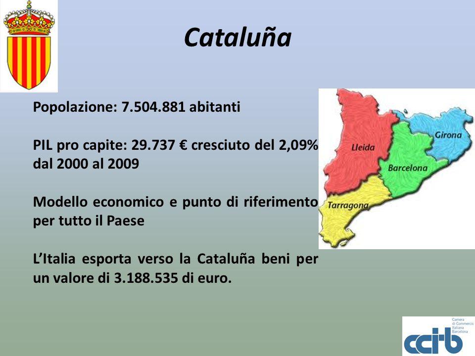 Cataluña Popolazione: 7.504.881 abitanti PIL pro capite: 29.737 cresciuto del 2,09% dal 2000 al 2009 Modello economico e punto di riferimento per tutt
