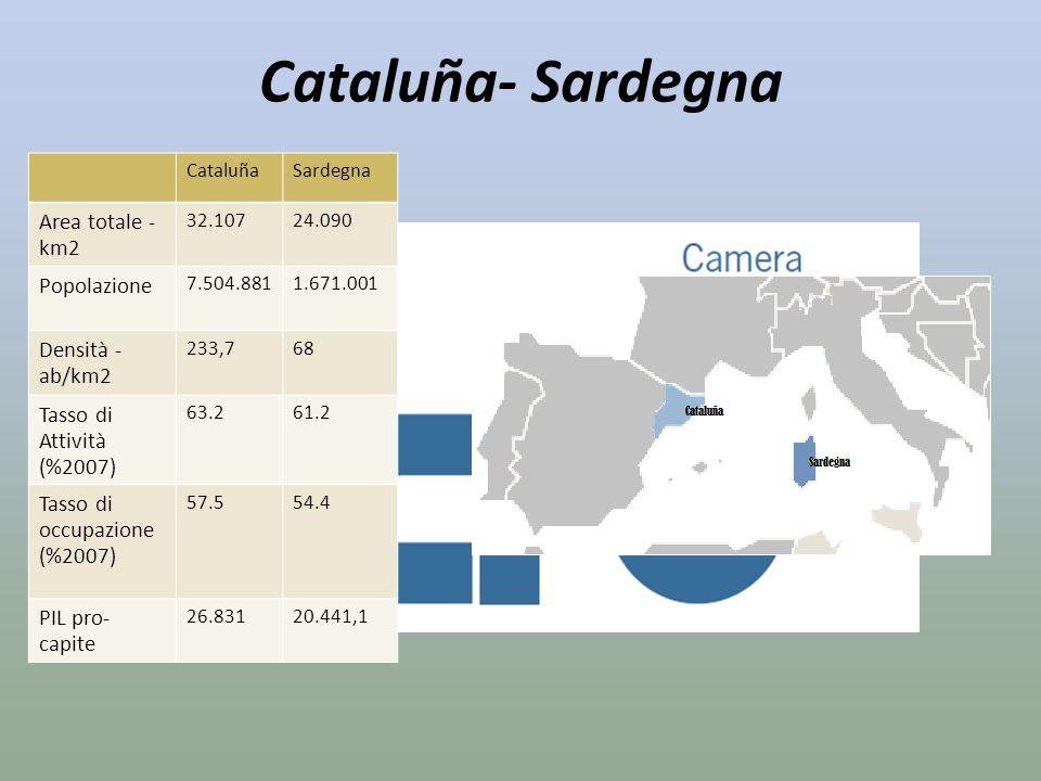 Cataluña- Sardegna CataluñaSardegna Area totale - km2 32.10724.090 Popolazione 7.504.8811.671.001 Densità - ab/km2 233,768 Tasso di Attività (%2007) 6