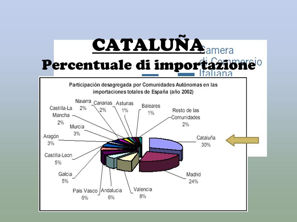CATALUÑA Percentuale di importazione rispetto al resto di Spagna