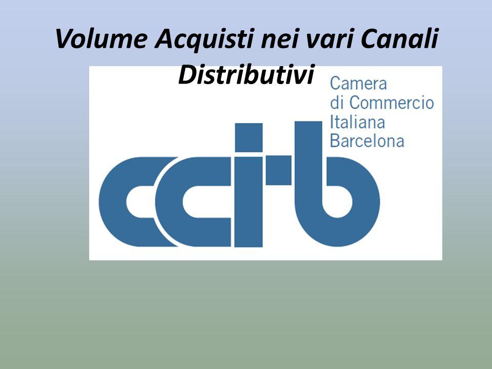 Volume Acquisti nei vari Canali Distributivi