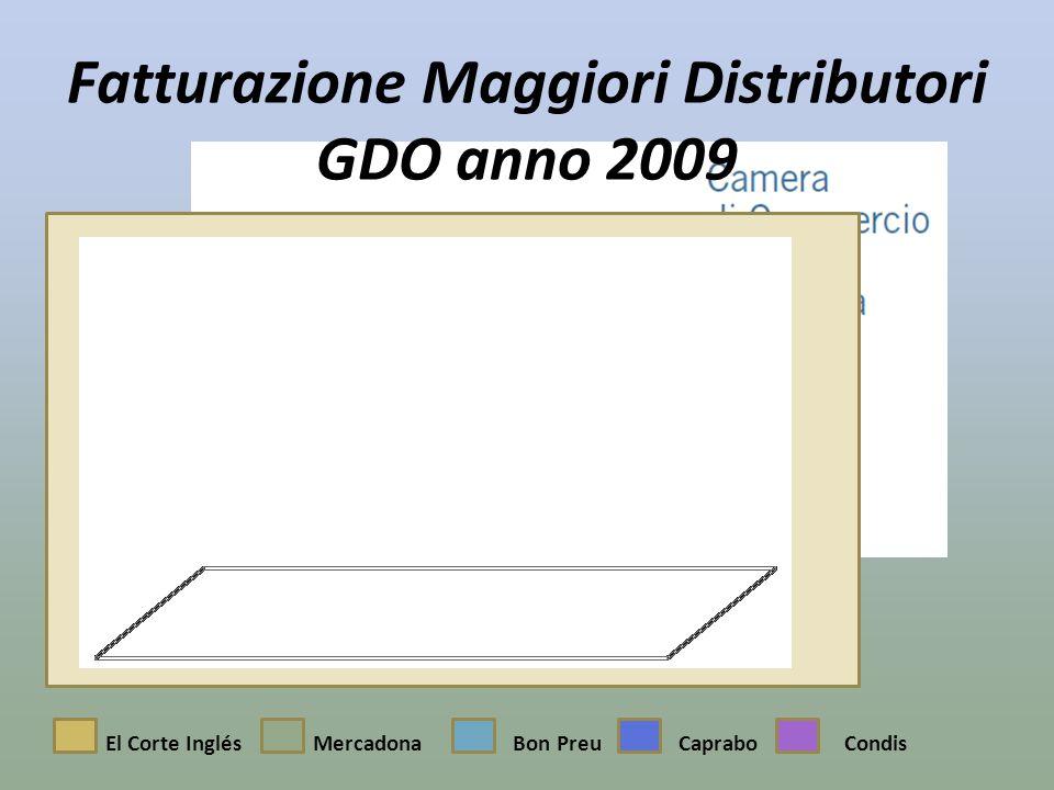 Fatturazione Maggiori Distributori GDO anno 2009 El Corte InglésBon PreuMercadonaCapraboCondis