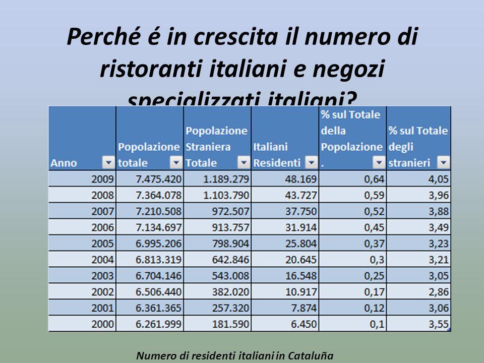 Perché é in crescita il numero di ristoranti italiani e negozi specializzati italiani? Numero di residenti italiani in Cataluña