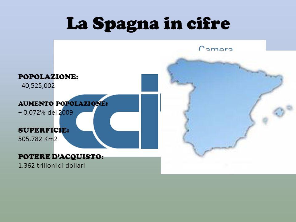La Spagna in cifre POPOLAZIONE: 40,525,002 AUMENTO POPOLAZIONE : + 0.072% del 2009 SUPERFICIE: 505.782 Km2 POTERE DACQUISTO: 1.362 trilioni di dollari