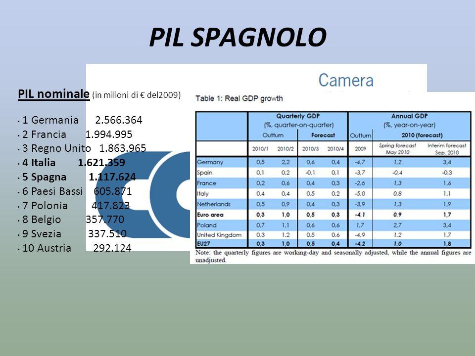 PIL SPAGNOLO PIL nominale (in milioni di del2009) 1 Germania 2.566.364 2 Francia 1.994.995 3 Regno Unito 1.863.965 4 Italia 1.621.359 5 Spagna 1.117.6
