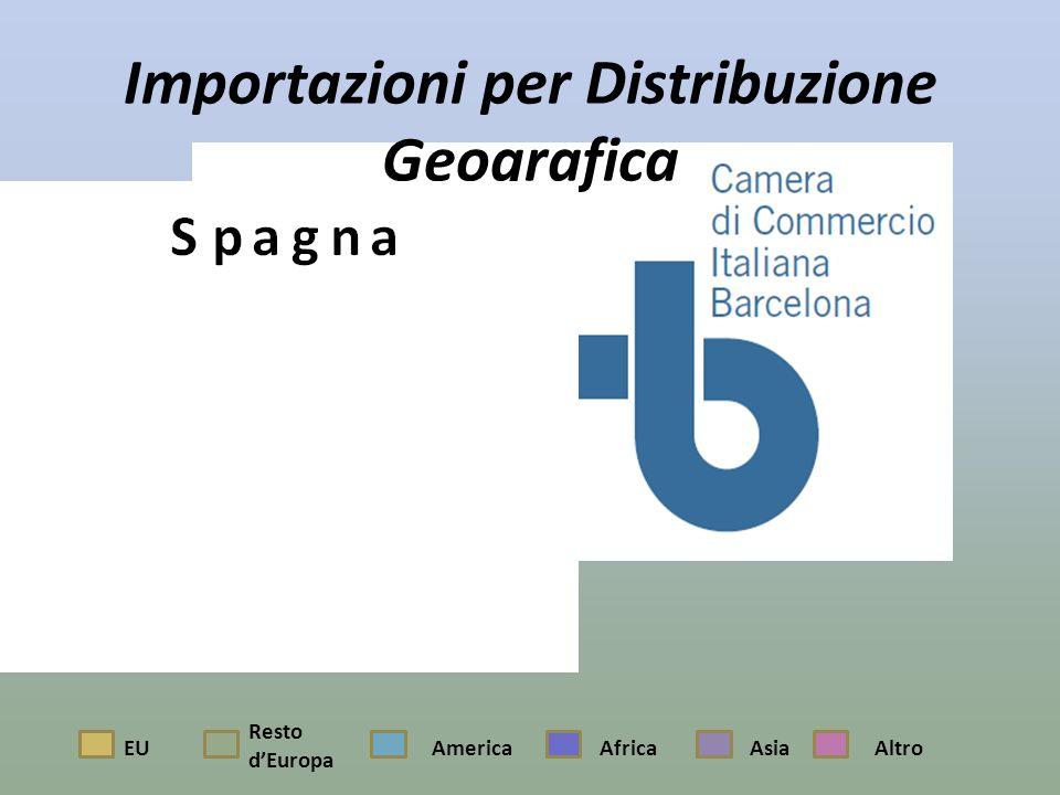 Importazioni per Distribuzione Geografica EU Resto dEuropa AmericaAfricaAsiaAltro