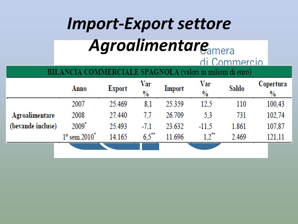 Import-Export settore Agroalimentare