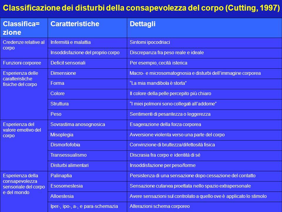 Classificazione dei disturbi della consapevolezza del corpo (Cutting, 1997) Classifica= zione CaratteristicheDettagli Credenze relative al corpo Infer