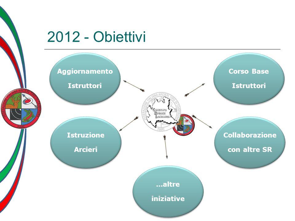 2012 - Obiettivi Collaborazione con altre SR Collaborazione con altre SR Corso Base Istruttori Corso Base Istruttori Aggiornamento Istruttori Aggiorna