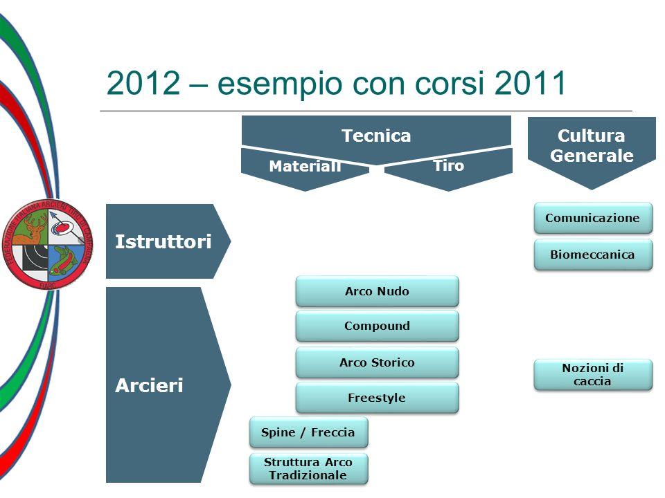 Materia li Tiro Cultura Generale Tecnica Istruttori Arcieri 2012 – esempio con corsi 2011 Arco Nudo Comunicazione Biomeccanica Spine / Freccia Struttu