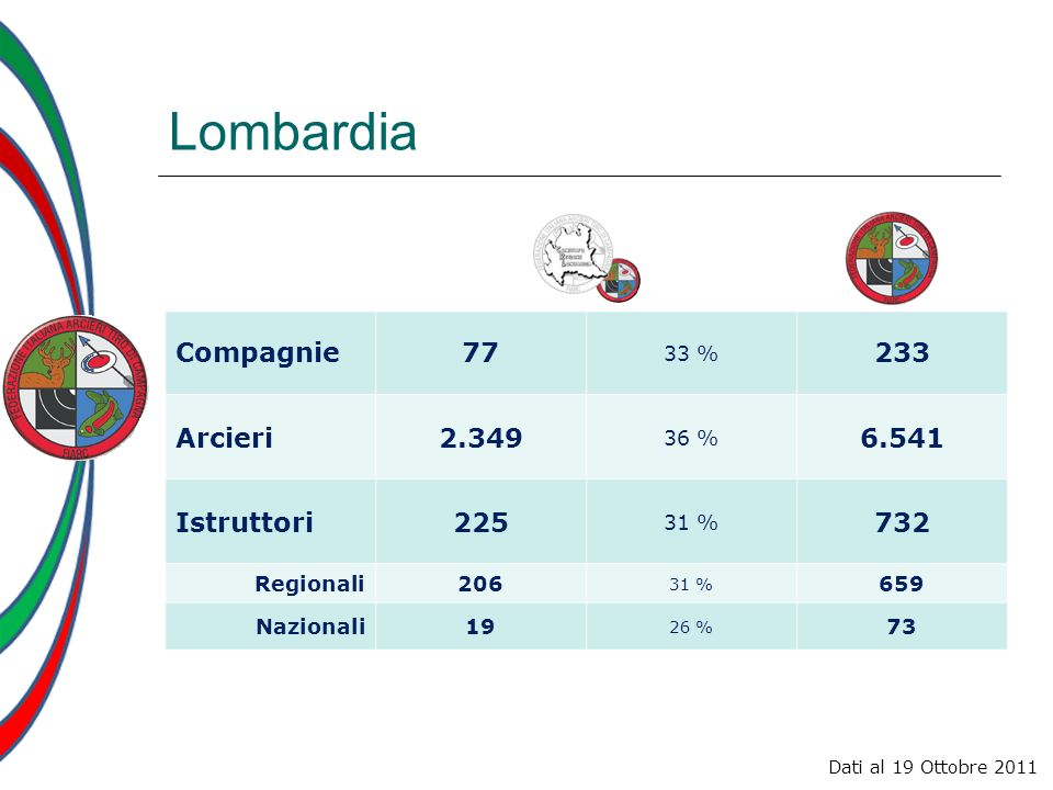 Istruttori Lombardia num.