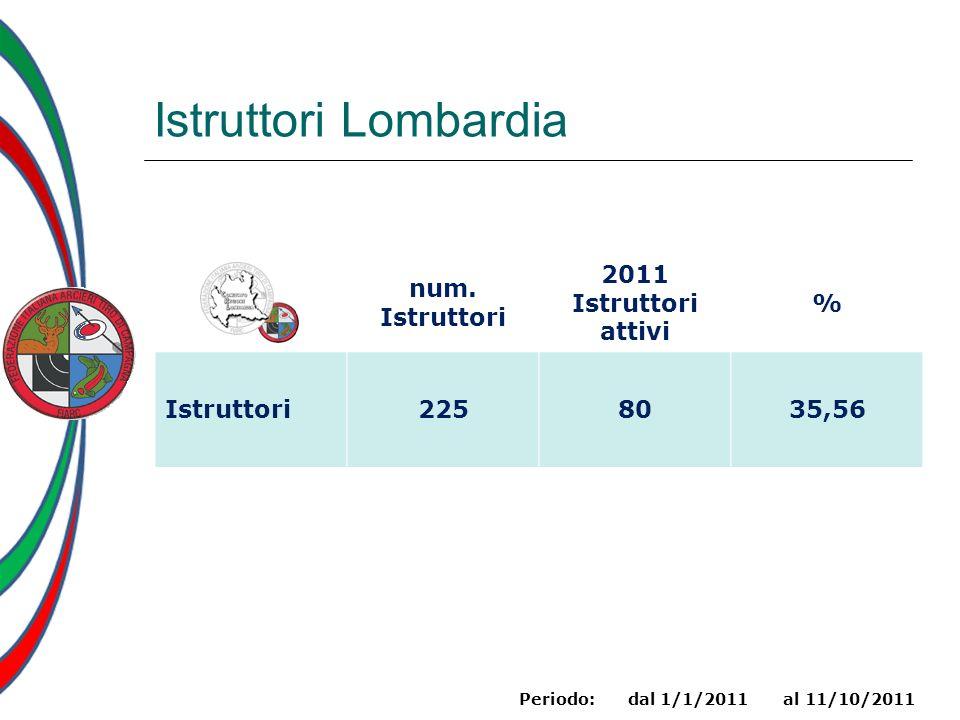Istruttori Lombardia num. Istruttori 2011 Istruttori attivi % Istruttori2258035,56 Periodo: dal 1/1/2011 al 11/10/2011