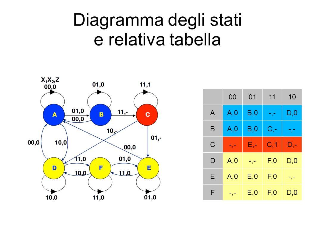 Diagramma degli stati e relativa tabella 00011110 AA,0B,0-,-D,0 BA,0B,0C,--,- C E,-C,1D,- DA,0-,-F,0D,0 EA,0E,0F,0-,- F E,0F,0D,0