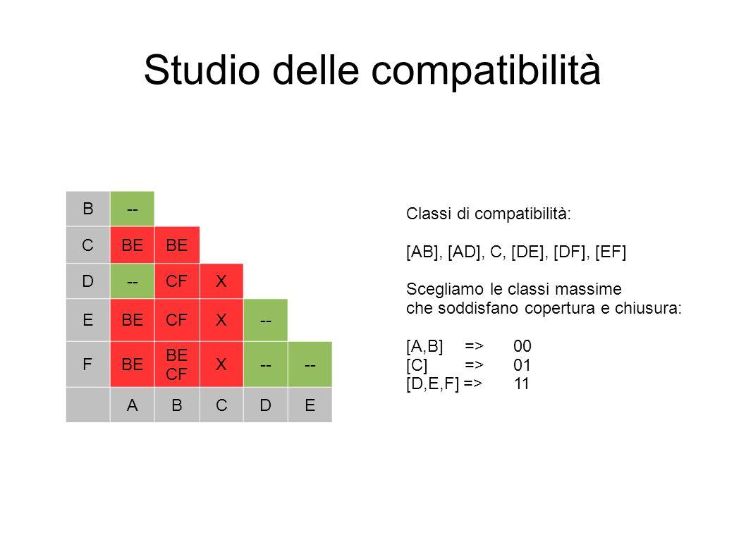 Studio delle compatibilità B-- CBE D--CFX EBECFX-- FBE BE CF X-- ABCDE Classi di compatibilità: [AB], [AD], C, [DE], [DF], [EF] Scegliamo le classi ma