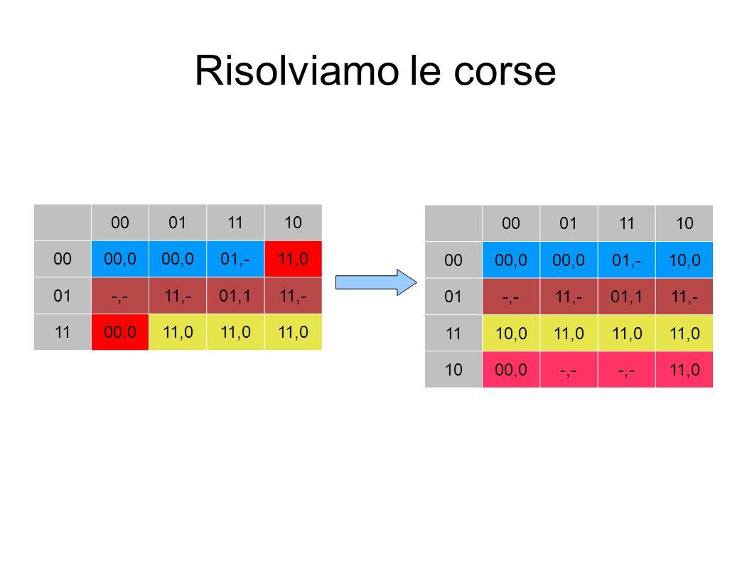 Risolviamo le corse 00011110 0000,0 01,-11,0 01-,-11,-01,111,- 1100,011,0 00011110 0000,0 01,-10,0 01-,-11,-01,111,- 1110,011,0 1000,0-,- 11,0