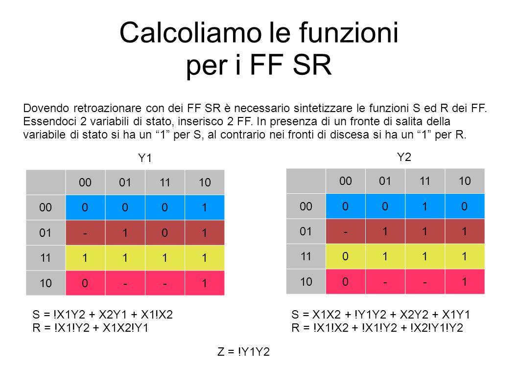 Calcoliamo le funzioni per i FF SR Dovendo retroazionare con dei FF SR è necessario sintetizzare le funzioni S ed R dei FF. Essendoci 2 variabili di s