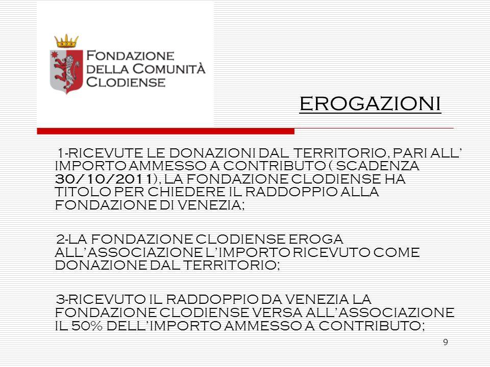 10 4-NEI TERMINI STABILITI DAL BANDO (31/10/2012), LASSOCIAZIONE E LA FONDAZIONE CLODIENSE PRESENTERANNO ALLA COLLETTIVITÀ IL PROGETTO REALIZZATO; 5-LASSOCIAZIONE, A CONCLUSIONE DEL PROGETTO, PRESENTERÀ ALLA FONDAZIONE CLODIENSE GIUSTIFICATIVO DI SPESA (fatture quietanziate e quantaltro) RELATIVO ALLIMPORTO DEL PROGETTO; 6-LA FONDAZIONE CLODIENSE VERSA A SALDO IL RESTANTE 50% DELLIMPORTO AMMESSO A CONTRIBUTO.