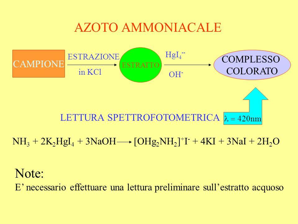 AZOTO AMMONIACALE CAMPIONE ESTRATTO COMPLESSO COLORATO 420nm LETTURA SPETTROFOTOMETRICA NH 3 + 2K 2 HgI 4 + 3NaOH [OHg 2 NH 2 ] + I - + 4KI + 3NaI + 2H 2 O Note: E necessario effettuare una lettura preliminare sullestratto acquoso ESTRAZIONE in KCl HgI 4 -- OH -