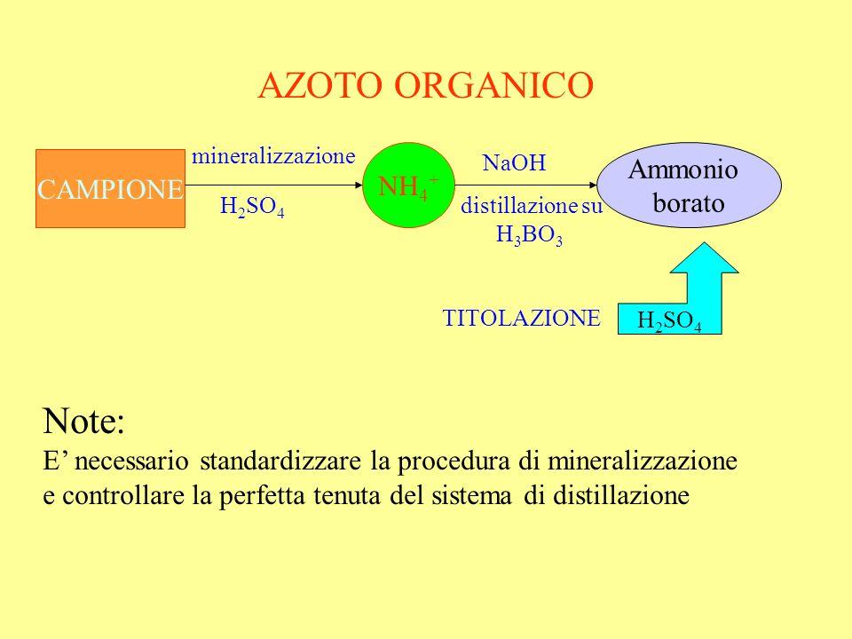 AZOTO ORGANICO CAMPIONE NH 4 + Ammonio borato H 2 SO 4 mineralizzazione H 2 SO 4 NaOH distillazione su H 3 BO 3 TITOLAZIONE Note: E necessario standar