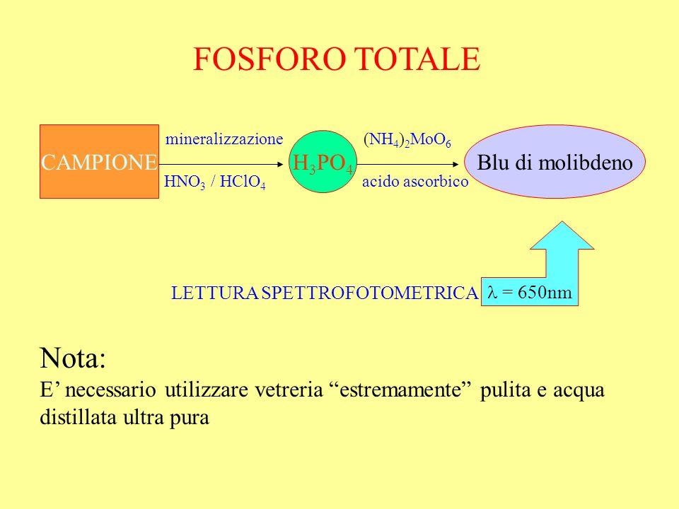 FOSFORO TOTALE CAMPIONE H 3 PO 4 Blu di molibdeno mineralizzazione HNO 3 / HClO 4 (NH 4 ) 2 MoO 6 acido ascorbico Nota: E necessario utilizzare vetrer