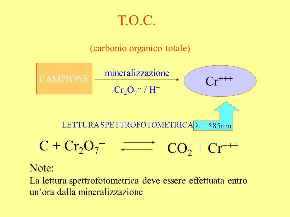 T.O.C. (carbonio organico totale) CAMPIONE mineralizzazione Cr 2 O 7 -- / H + Cr +++ C + Cr 2 O 7 -- CO 2 + Cr +++ Note: La lettura spettrofotometrica
