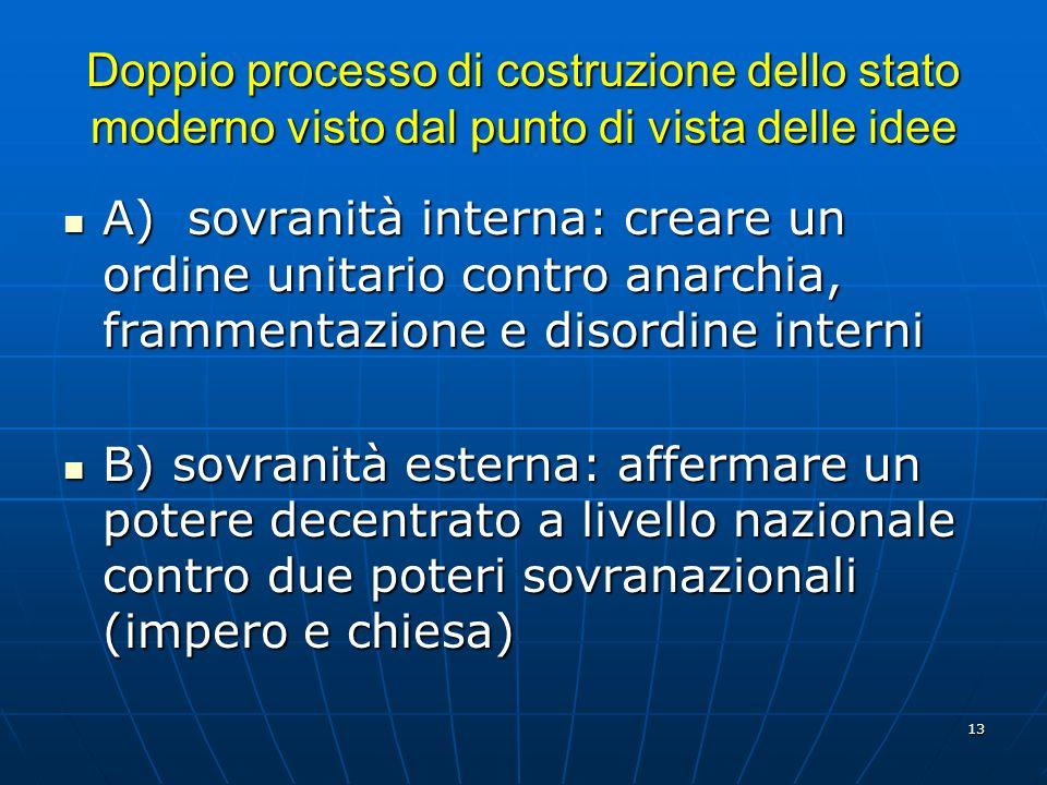 13 Doppio processo di costruzione dello stato moderno visto dal punto di vista delle idee A) sovranità interna: creare un ordine unitario contro anarc