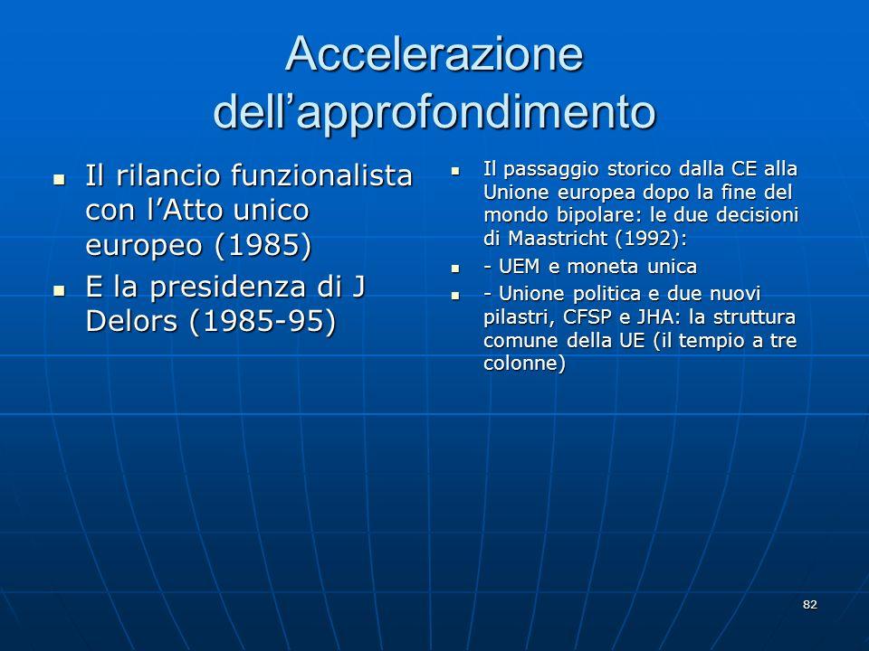 82 Accelerazione dellapprofondimento Il rilancio funzionalista con lAtto unico europeo (1985) Il rilancio funzionalista con lAtto unico europeo (1985)